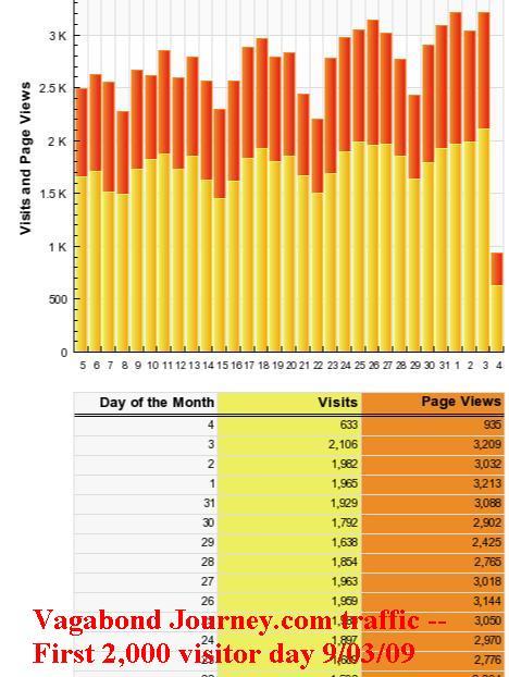 Vagabond Journey traffic for past month