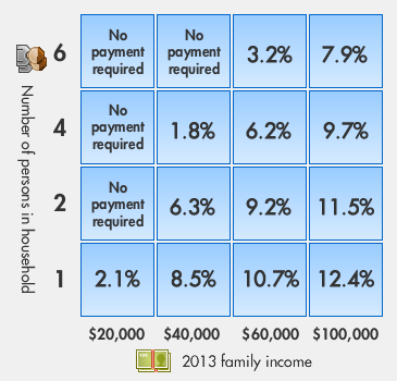 IBR repayment chart from IBR Info.org