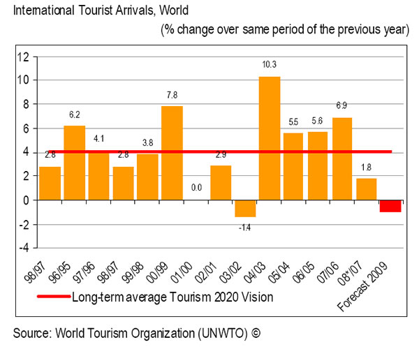 International tourism arrival chart